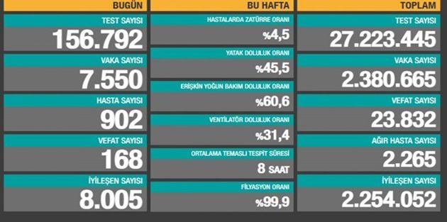 16 Ocak Türkiye'de koronavirüs raporu