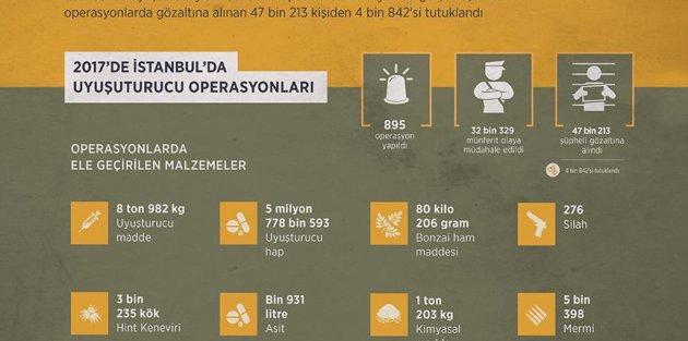 İstanbul'da 2017'de yaklaşık 9 ton uyuşturucu ele geçirildi