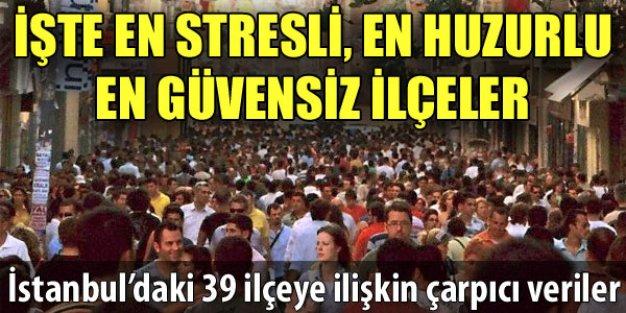 İstanbulda Yaşam Kalitesi En Yüksek İlçe Hangisi
