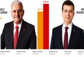 İstanbul seçim sonuçları! İşte ilçe ilçe seçim sonuçları ve oy oranları
