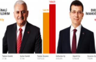 İstanbul seçim sonuçları! İşte ilçe ilçe seçim...